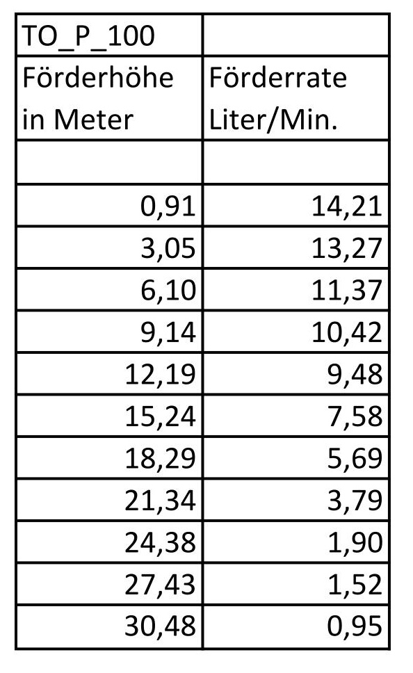 12V Unterwasserpumpe / Probenahmepumpe Typ TO P100 bis 14 L/min, 30 m Förderhöhe
